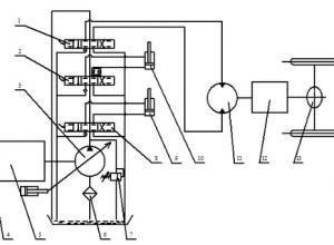 Cấu tạo và nguyên lý truyền động thủy lực thể tích của xe nâng hàng
